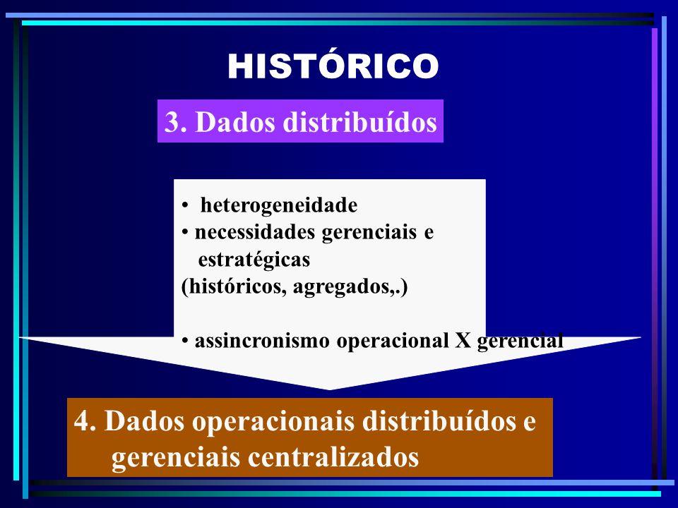 HISTÓRICO 4. Dados operacionais distribuídos e gerenciais centralizados heterogeneidade necessidades gerenciais e estratégicas (históricos, agregados,