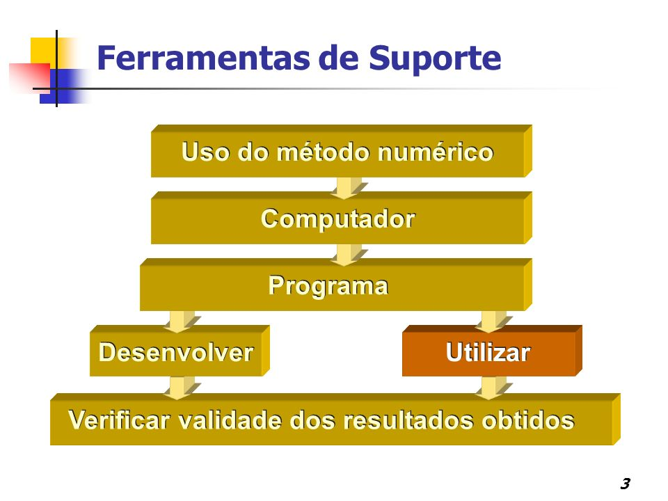 4 Programas para Computação Numérica (software numérico) Programa Individual Pacote Biblioteca Sistema de Software