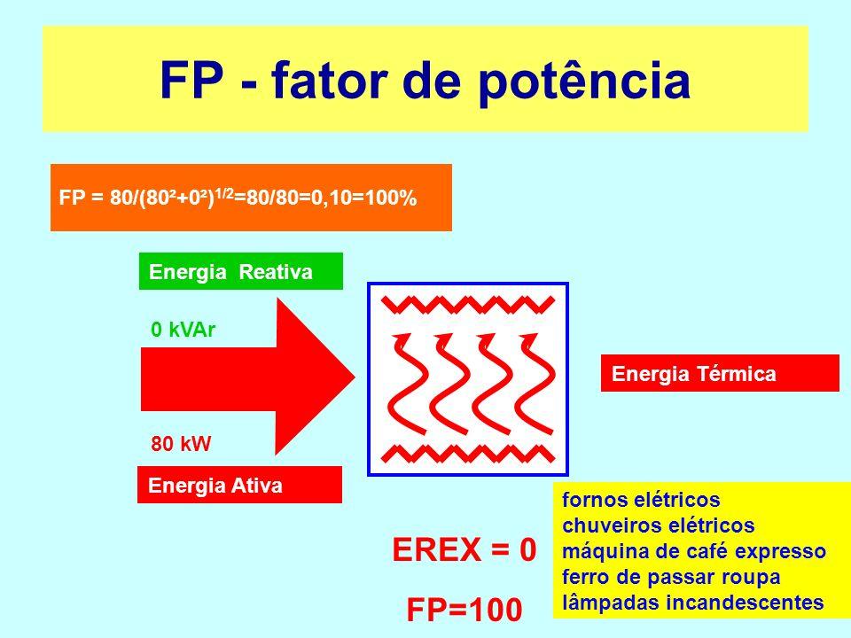80 kW 0 kVAr FP = 80/(80²+0²) 1/2 =80/80=0,10=100% fornos elétricos chuveiros elétricos máquina de café expresso ferro de passar roupa lâmpadas incand