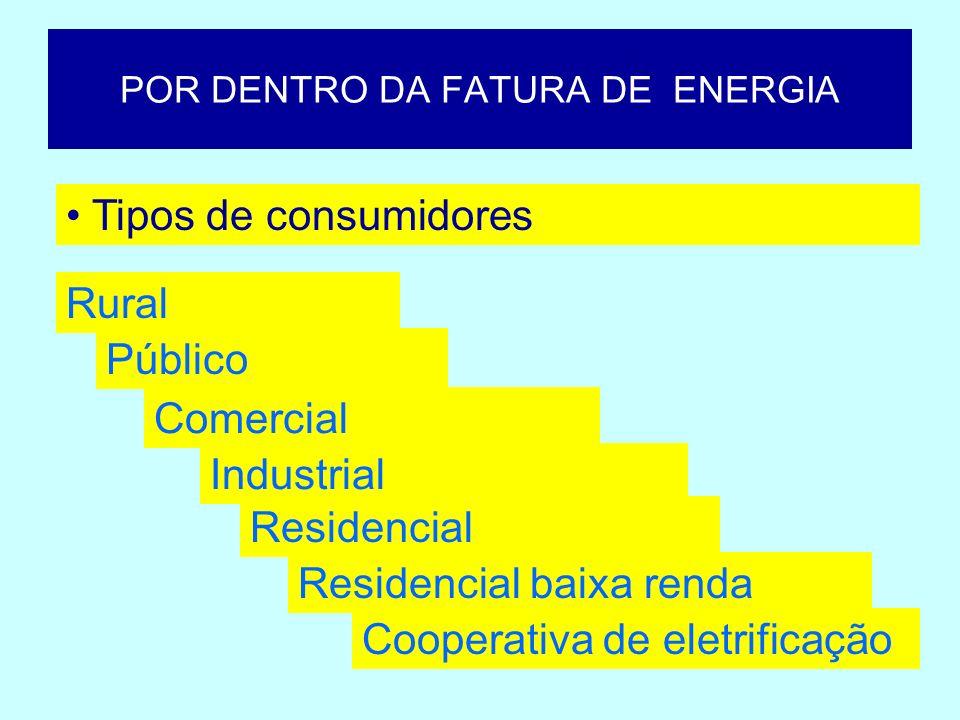 POR DENTRO DA FATURA DE ENERGIA Cooperativa de eletrificação Rural Público Comercial Industrial Residencial Residencial baixa renda Tipos de consumido