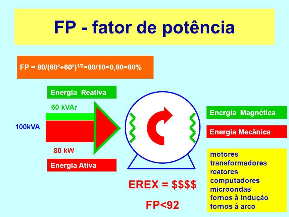 80 kW 34 kVAr (60-26) 100kVA FP = 80/(80²+34²) 1/2 =80/87=0,92=92% 26kVAr EREX 0 FP 92 FP - fator de potência Energia Magnética Energia Mecânica Energia Reativa Energia Ativa CORREÇÃO