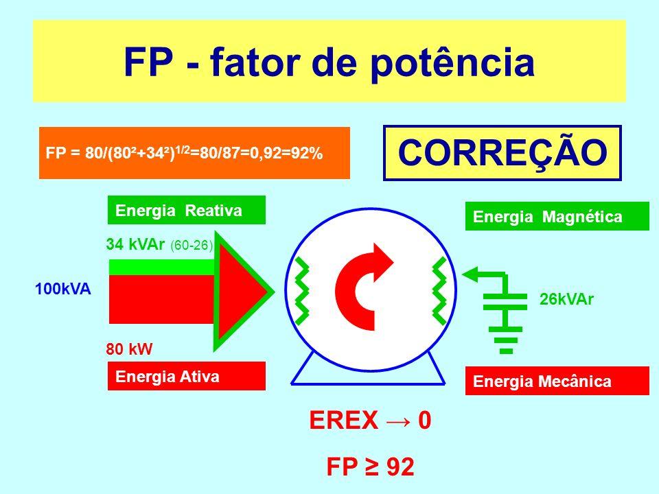 80 kW 34 kVAr (60-26) 100kVA FP = 80/(80²+34²) 1/2 =80/87=0,92=92% 26kVAr EREX 0 FP 92 FP - fator de potência Energia Magnética Energia Mecânica Energ