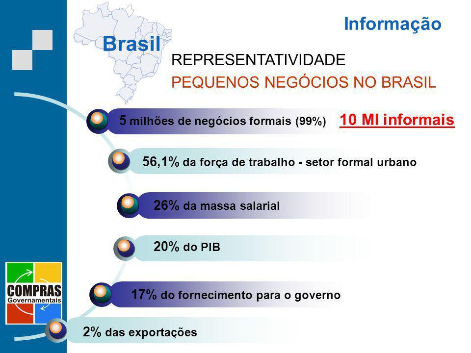 Informação Brasil REPRESENTATIVIDADE PEQUENOS NEGÓCIOS NO BRASIL 5 milhões de negócios formais (99%) e 10 MI informais 56,1% da força de trabalho - se