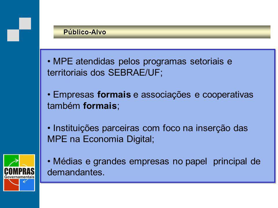 Público-Alvo MPE atendidas pelos programas setoriais e territoriais dos SEBRAE/UF; Empresas formais e associações e cooperativas também formais; Insti
