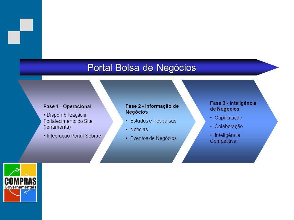 Fase 2 - Informação de Negócios Estudos e Pesquisas Notícias Eventos de Negócios Fase 1 - Operacional Disponibilização e Fortalecimento do Site (ferra