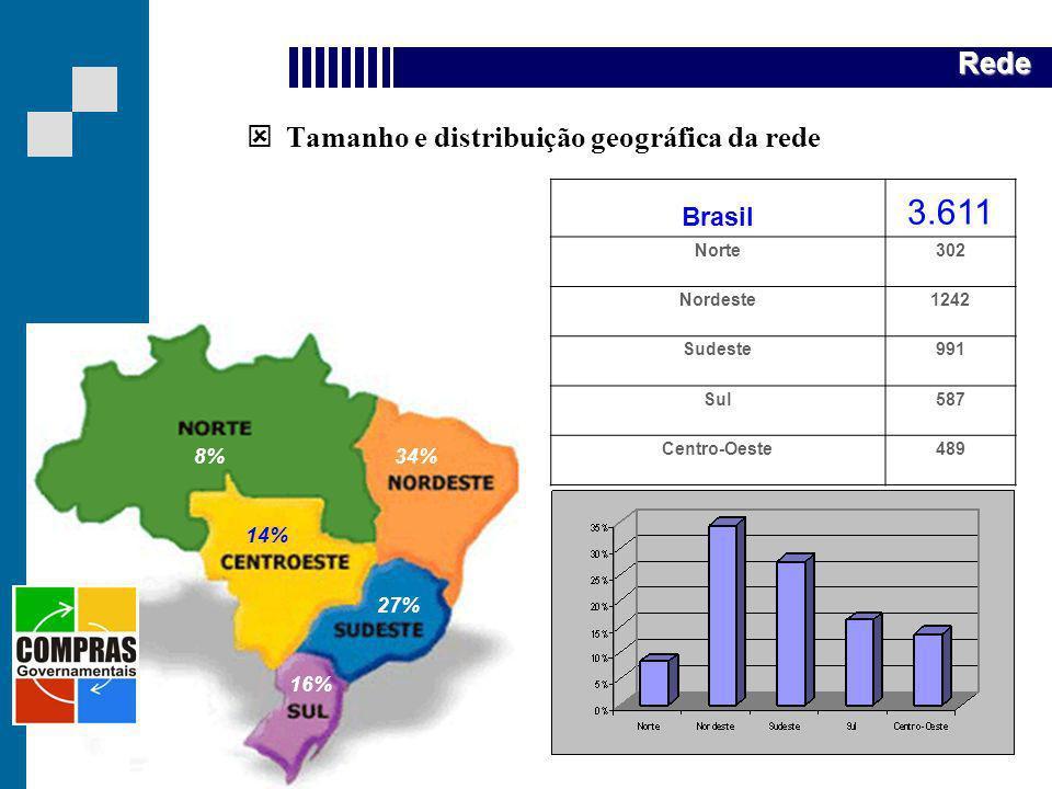 Quem somos Tamanho e distribuição geográfica da rede Brasil 3.611 Norte302 Nordeste1242 Sudeste991 Sul587 Centro-Oeste489 8%34% 14% 16% 27% Rede 14%