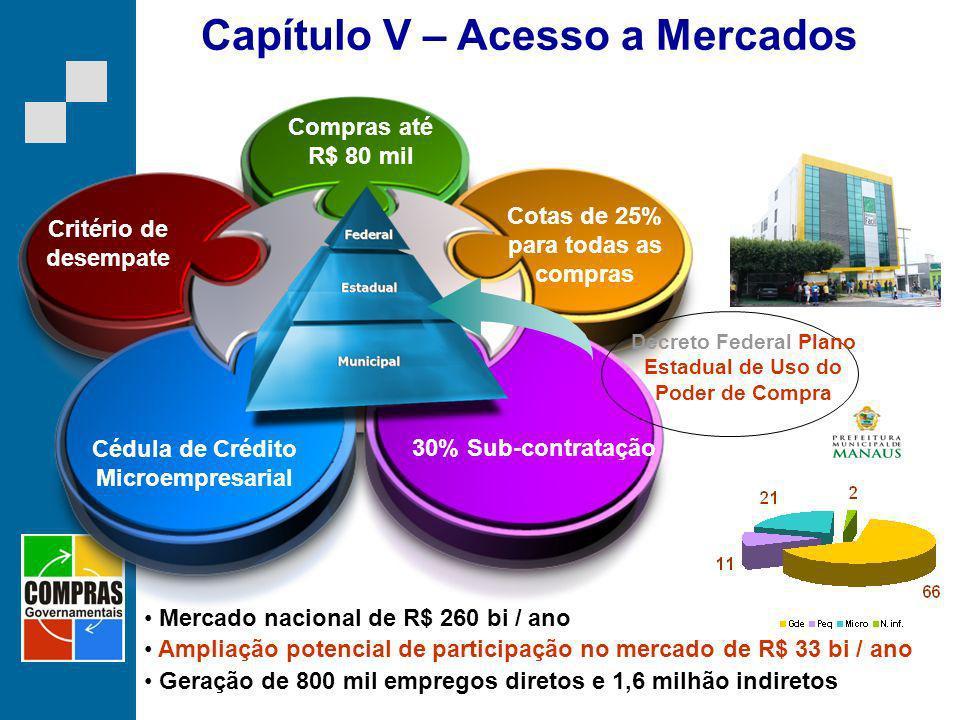 Capítulo V – Acesso a Mercados Compras até R$ 80 mil Cotas de 25% para todas as compras 30% Sub-contratação Critério de desempate Cédula de Crédito Mi