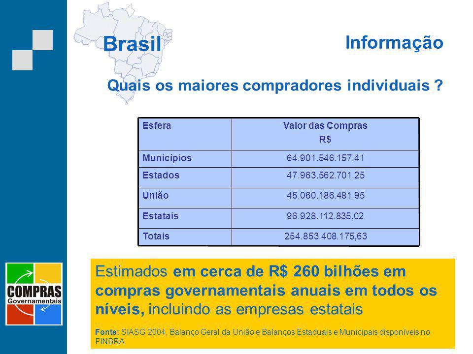 Informação Brasil 254.853.408.175,63Totais 96.928.112.835,02Estatais 45.060.186.481,95União 47.963.562.701,25Estados 64.901.546.157,41Municípios Valor