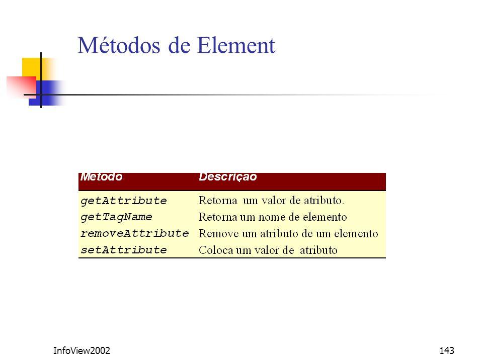 InfoView2002143 Métodos de Element