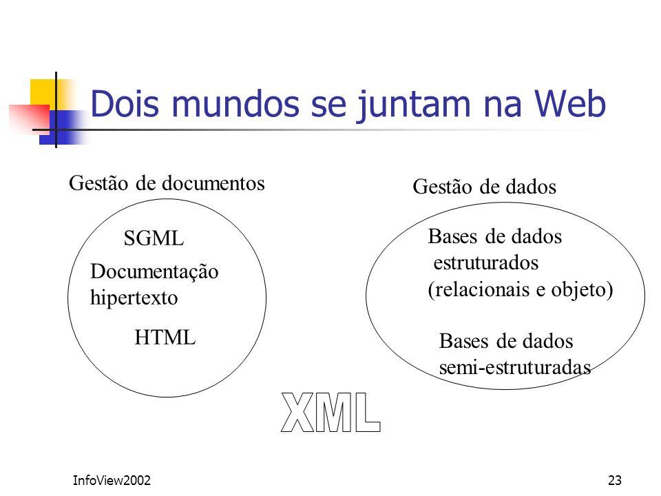 InfoView200223 Dois mundos se juntam na Web Gestão de documentos SGML HTML Documentação hipertexto Gestão de dados Bases de dados estruturados (relaci