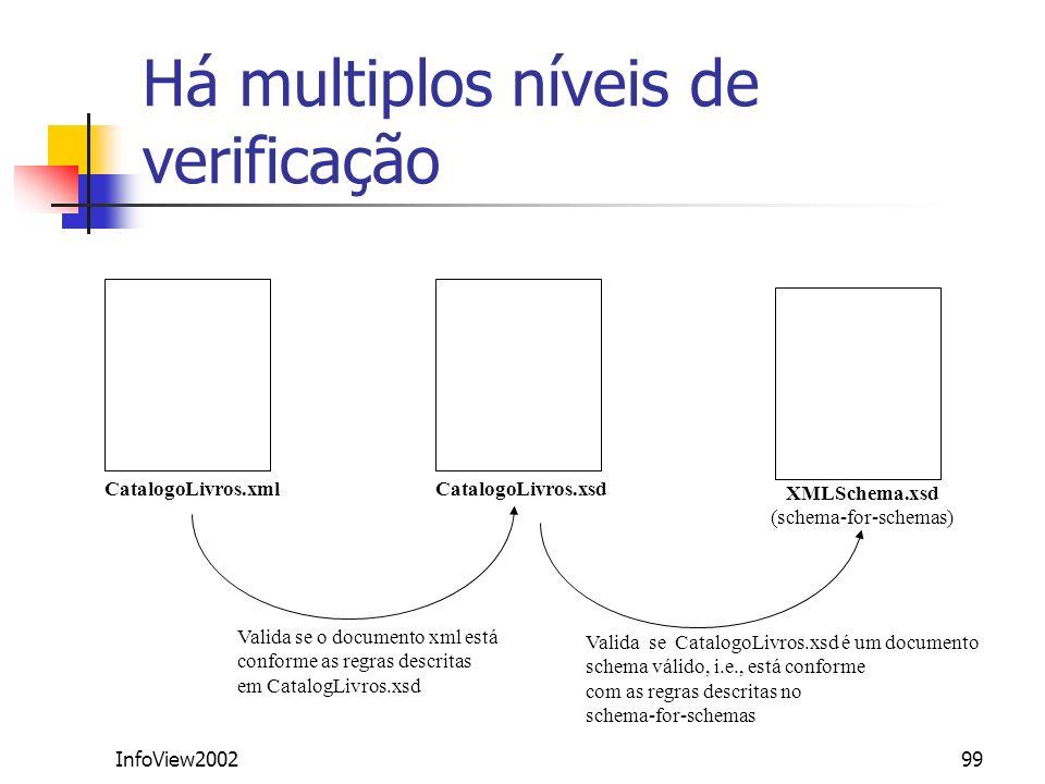 InfoView200299 Há multiplos níveis de verificação CatalogoLivros.xmlCatalogoLivros.xsd XMLSchema.xsd (schema-for-schemas) Valida se o documento xml es