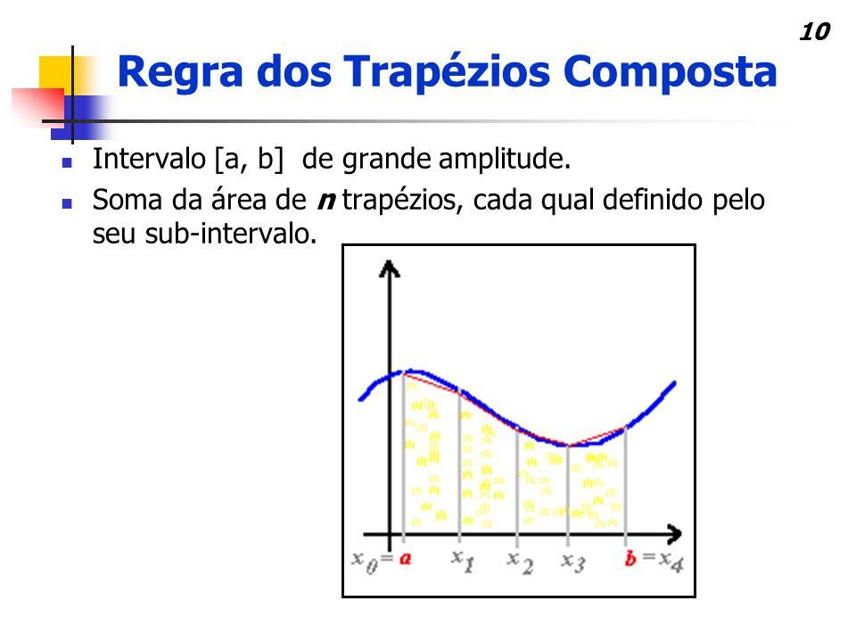 10 Intervalo [a, b] de grande amplitude.