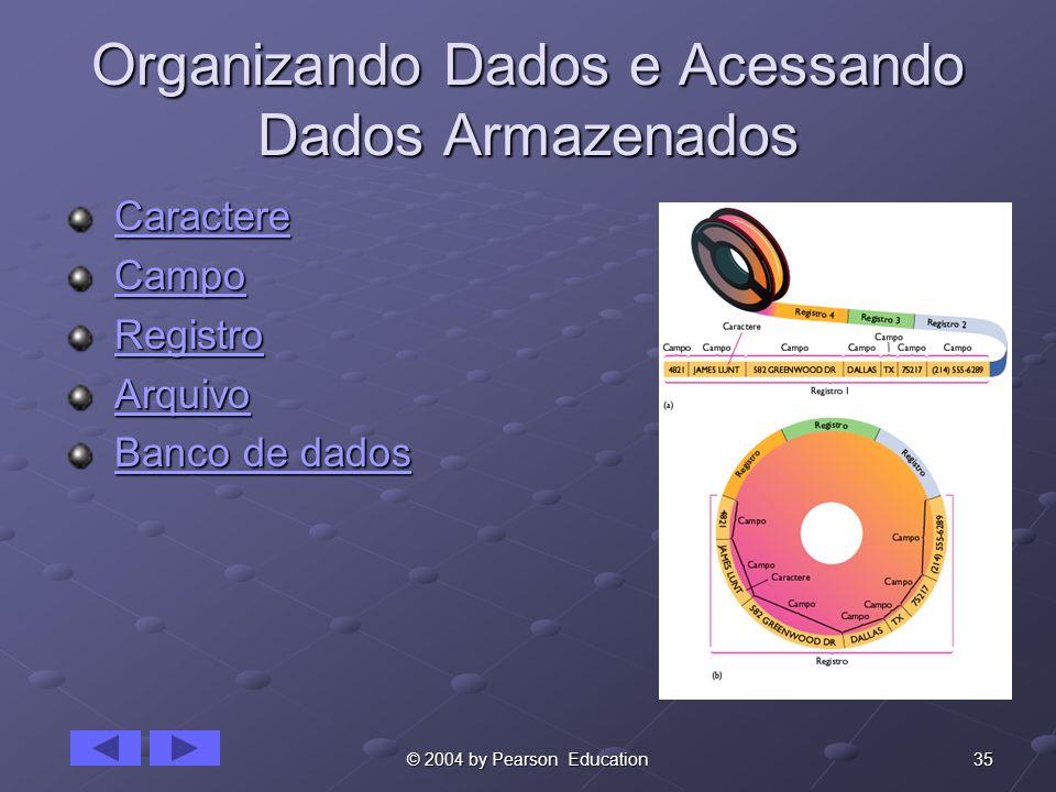 35© 2004 by Pearson Education Organizando Dados e Acessando Dados Armazenados Caractere CaractereCaractere Campo CampoCampo Registro RegistroRegistro