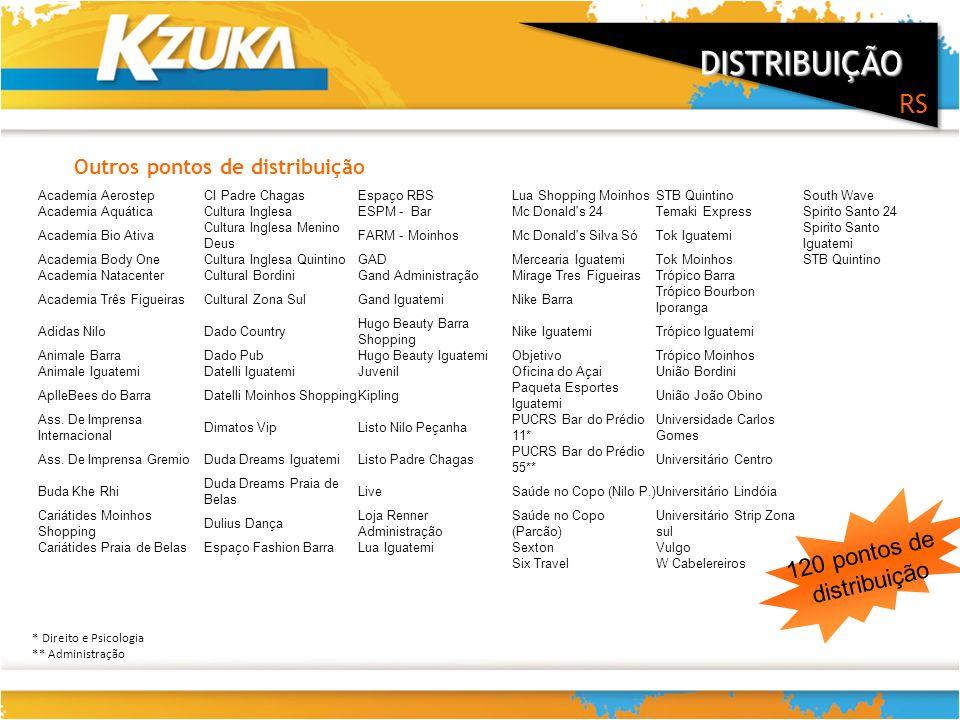 22 DISTRIBUIÇÃO RS 120 pontos de distribuição Outros pontos de distribuição Academia AerostepCI Padre ChagasEspaço RBSLua Shopping MoinhosSTB Quintino