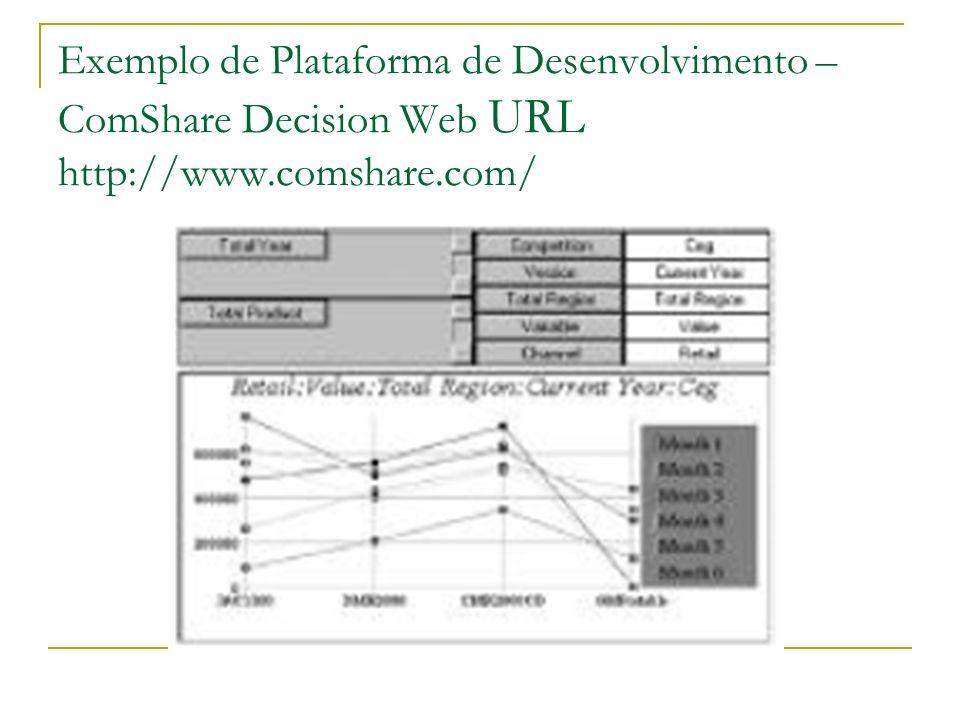 Exemplo de Plataforma de Desenvolvimento – ComShare Decision Web URL http://www.comshare.com/