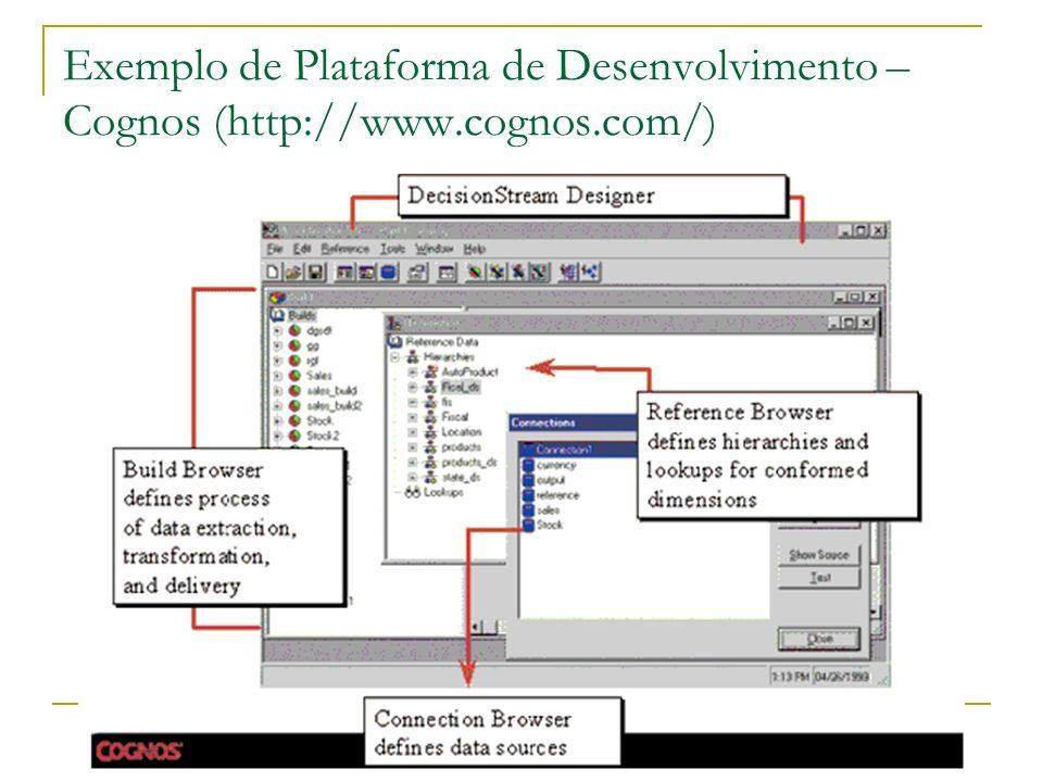 Exemplo de Plataforma de Desenvolvimento – Cognos (http://www.cognos.com/)