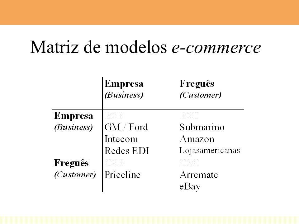 Ciclo on-line completo Alguns produtos (no touch) permitem condução da etapa de entrega também on- line (transações totalmente on-line) –software, mús