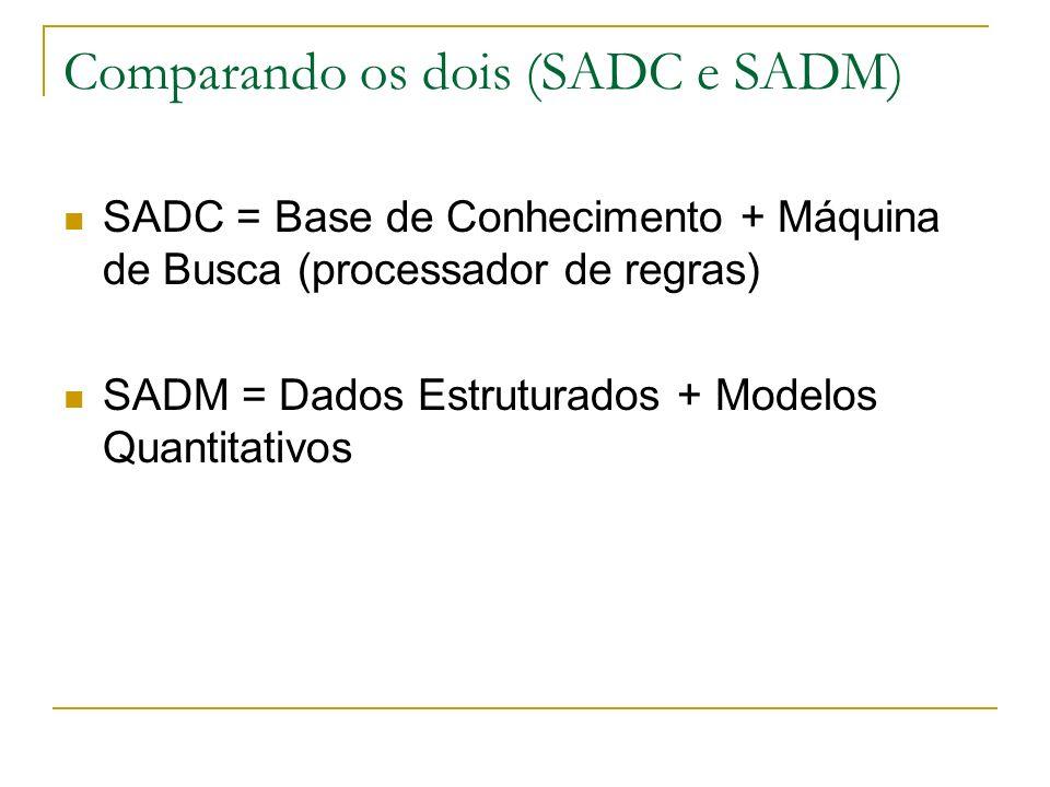 Comparando os dois (SADC e SADM) SADC = Base de Conhecimento + Máquina de Busca (processador de regras) SADM = Dados Estruturados + Modelos Quantitati