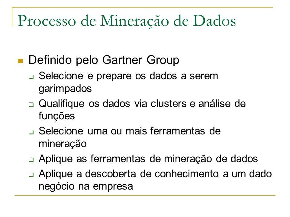 Processo de Mineração de Dados Definido pelo Gartner Group Selecione e prepare os dados a serem garimpados Qualifique os dados via clusters e análise