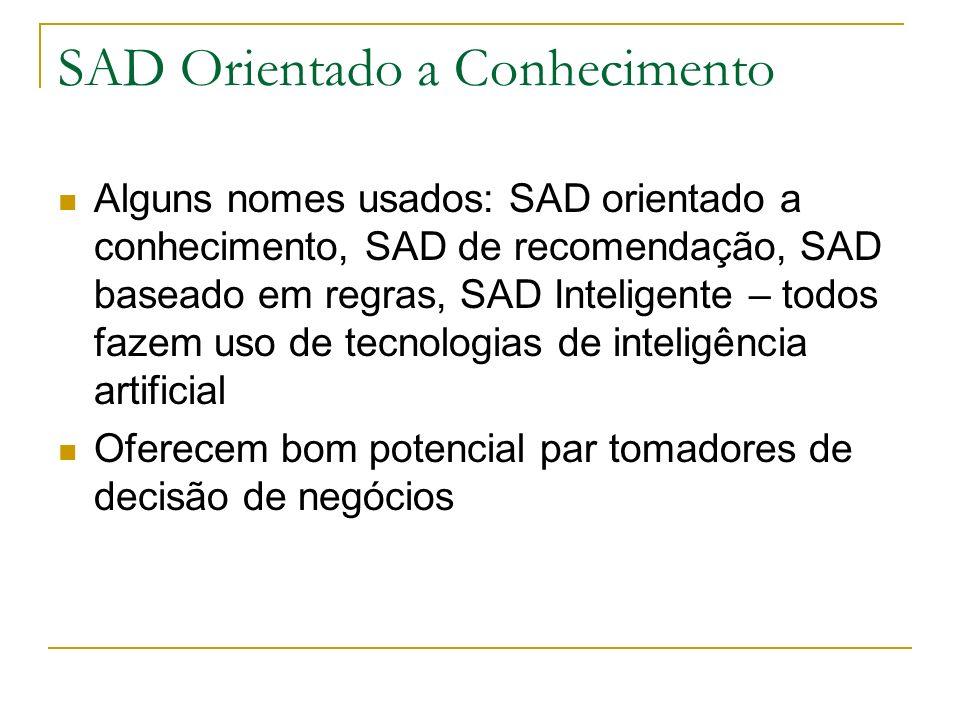 SAD Orientado a Conhecimento Alguns nomes usados: SAD orientado a conhecimento, SAD de recomendação, SAD baseado em regras, SAD Inteligente – todos fa
