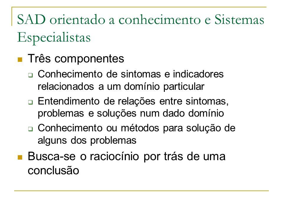 SAD orientado a conhecimento e Sistemas Especialistas Três componentes Conhecimento de sintomas e indicadores relacionados a um domínio particular Ent
