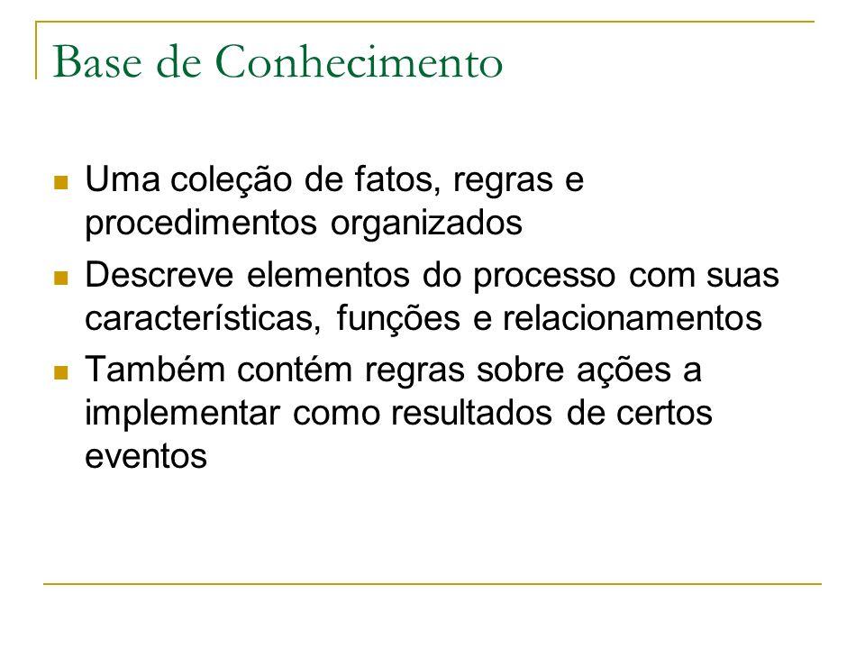 Base de Conhecimento Uma coleção de fatos, regras e procedimentos organizados Descreve elementos do processo com suas características, funções e relac