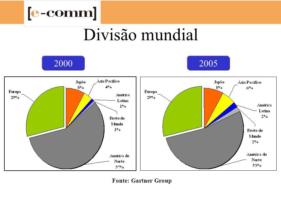 Divisão mundial 20002005 Fonte: Gartner Group