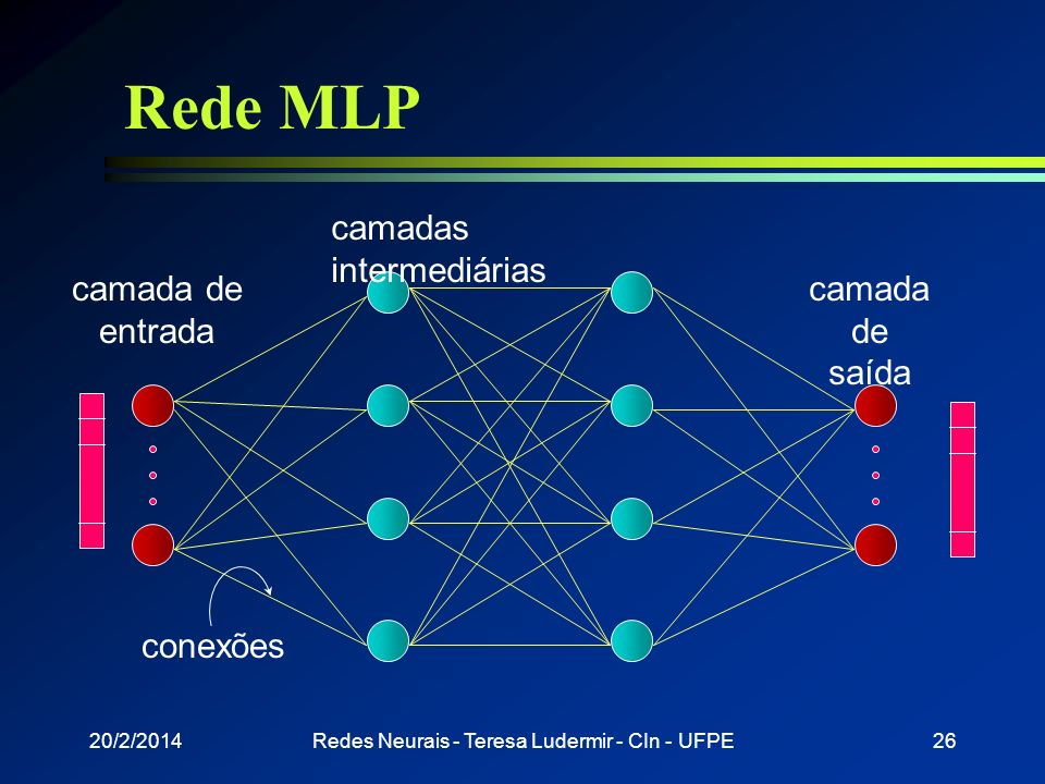 20/2/2014Redes Neurais - Teresa Ludermir - CIn - UFPE25 Backpropagation l Rede é treinada com pares entrada-saída l Cada entrada de treinamento está a