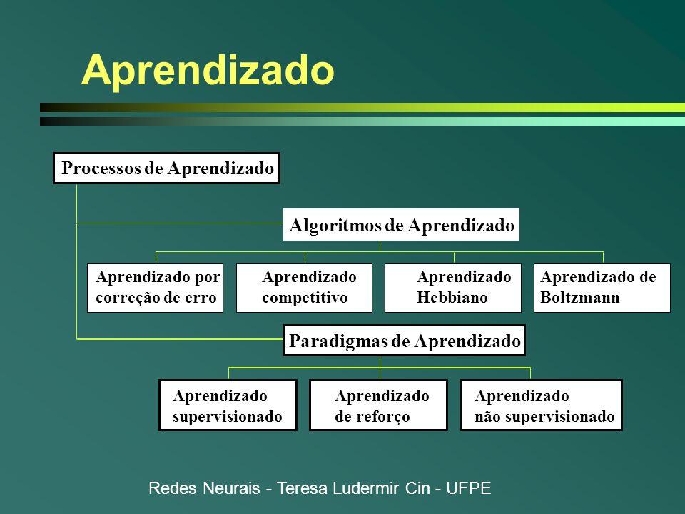 Redes Neurais - Teresa Ludermir Cin - UFPE Aprendizado Aprendizado por correção de erro Aprendizado competitivo Aprendizado Hebbiano Aprendizado de Bo
