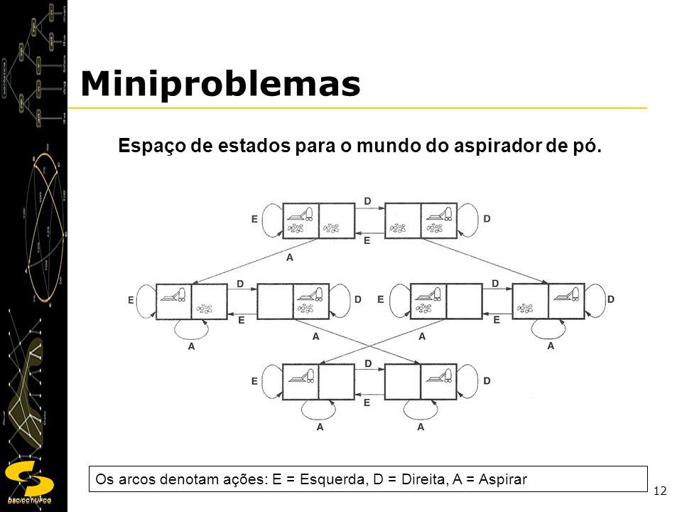 DSC/CCT/UFCG 12 Miniproblemas Espaço de estados para o mundo do aspirador de pó. Os arcos denotam ações: E = Esquerda, D = Direita, A = Aspirar