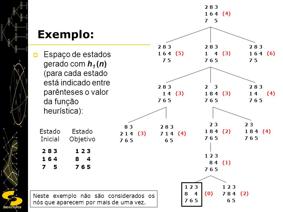 DSC/CCT/UFCG 7 Espaço de estados gerado com h 2 (n) Exemplo: Estado Inicial Estado Objetivo 2 8 3 1 6 4 7 5 1 2 3 8 4 7 6 5 2 8 3 1 6 4 7 5 (5) 2 8 3 1 6 4 7 5 (6) 2 8 3 1 4 7 6 5 (4) 2 8 3 1 6 4 7 5 (6) 2 8 3 1 4 7 6 5 (5) 2 3 1 8 4 7 6 5 (3) 2 8 3 1 4 7 6 5 (5) 2 3 1 8 4 7 6 5 (4) 2 3 1 8 4 7 6 5 (2) 1 2 3 8 4 7 6 5 (1) 1 2 3 8 4 7 6 5 (0) 1 2 3 7 8 4 6 5 (2)
