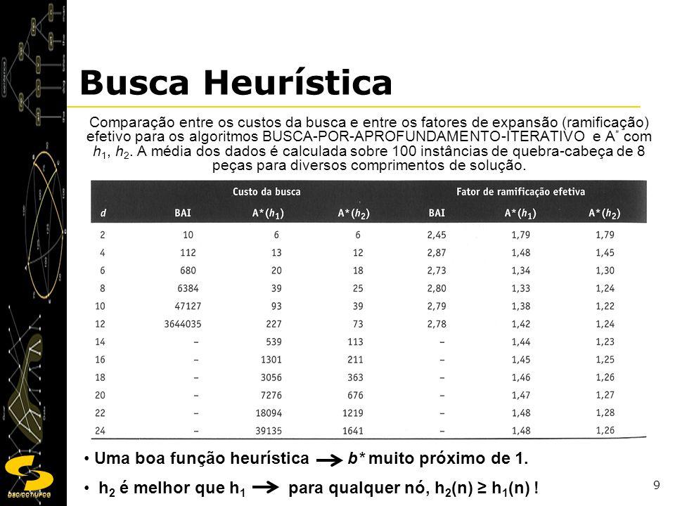 DSC/CCT/UFCG 10 Busca Heurística É sempre melhor utilizar uma função heurística com valores mais altos, desde que ela seja admissível e que o tempo para computá-la não seja muito grande.