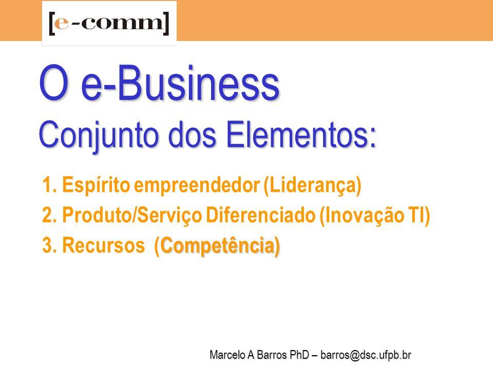 Marcelo A Barros PhD – barros@dsc.ufpb.br Como integrar e manter ativos os ingredientes do e-business .