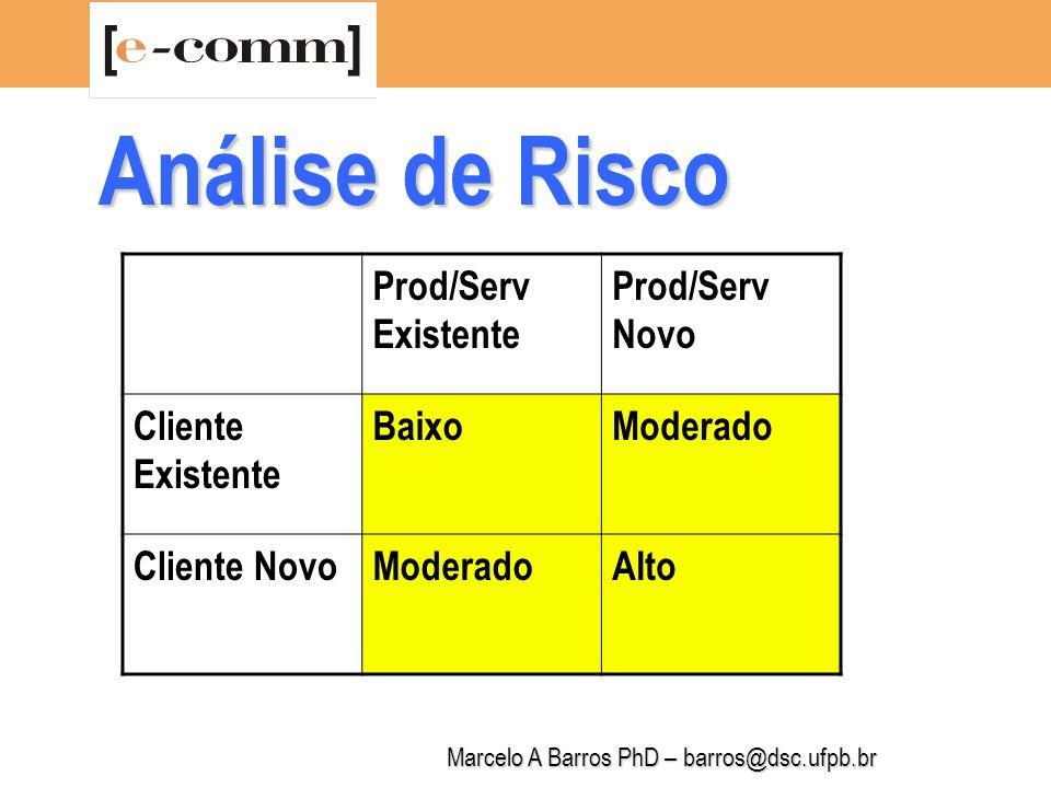 Marcelo A Barros PhD – barros@dsc.ufpb.br Plano de Marketing Análise da Concorrência (produtos/serviços e empresas) Indicadores SWOT: -2: grande vulnerabilidade -1: média vulnerabilidade 0: indiferente 1: média potencialidade 2: grande potencialidade