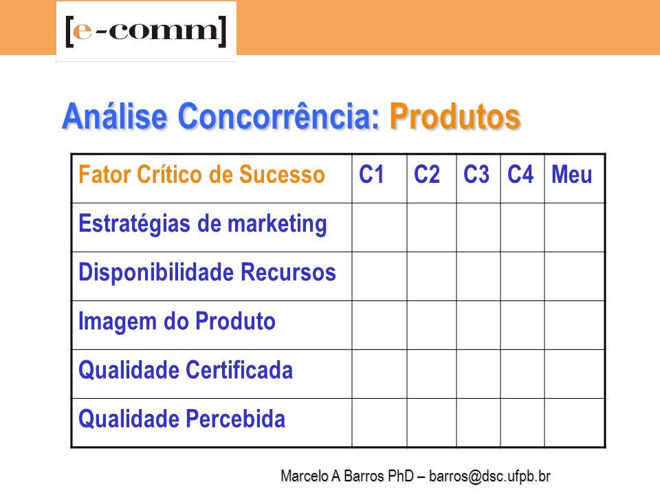 Marcelo A Barros PhD – barros@dsc.ufpb.br Análise Concorrência: Produtos Fator Crítico de SucessoC1C2C3C4Meu Preço Inovação Tecnológica Prazos de Entrega Garantias Serviços Suporte Técnico
