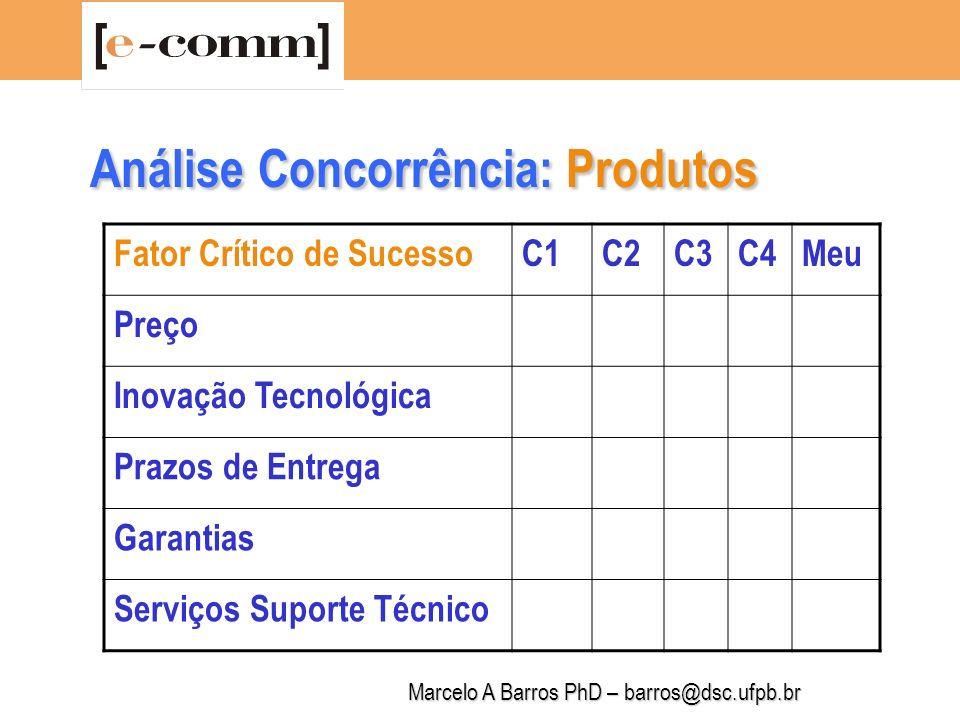 Marcelo A Barros PhD – barros@dsc.ufpb.br Análise Concorrência: Produtos Fator Crítico de SucessoC1C2C3C4Meu Propaganda Promoções de vendas Orçamento de marketing Exclusividade/Patente/DA Usabilidade
