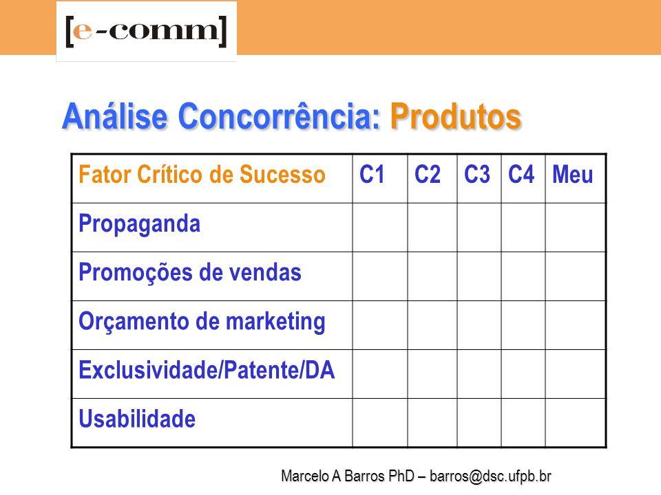 Marcelo A Barros PhD – barros@dsc.ufpb.br Análise Concorrência: Empresa Fator Crítico de SucessoC1C2C3C4Nós Capacitação em Marketing Porte da Empresa Localização Capacitação em Produção Capacitação em Finanças