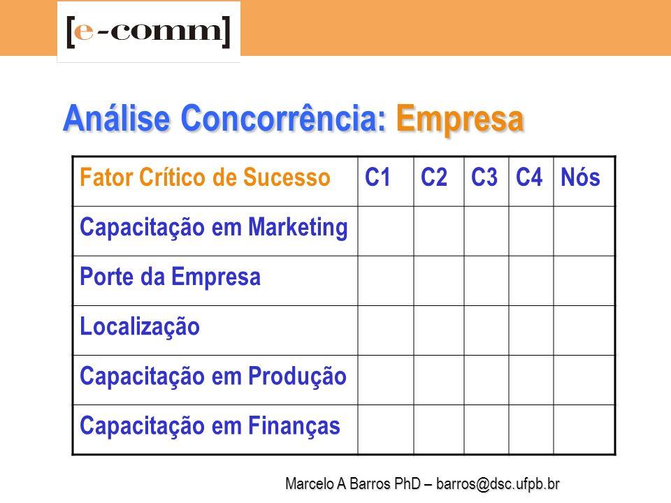 Marcelo A Barros PhD – barros@dsc.ufpb.br Análise Concorrência: Empresa Fator Crítico de SucessoC1C2C3C4Nós Capacitação em Vendas Capacitação em P&D Capacitação em RH Controle de Canais Parcerias Estratégicas