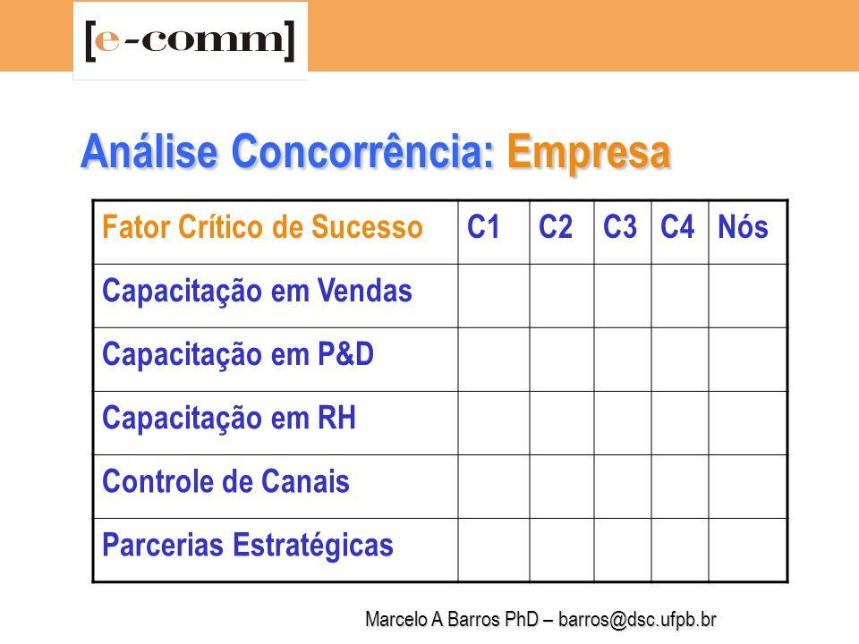 Marcelo A Barros PhD – barros@dsc.ufpb.br Análise Concorrência: Empresa Fator Crítico de SucessoC1C2C3C4Nós Estrutura de Marketing Estrutura de Vendas Patente/Direito Autoral Capacitação em Logística Capacitação em TI