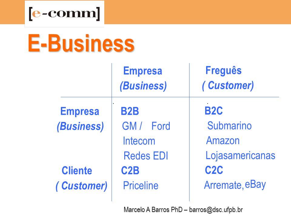 Marcelo A Barros PhD – barros@dsc.ufpb.br A Visão do Investidor O que você tem que responder ao vender o seu Negócio .