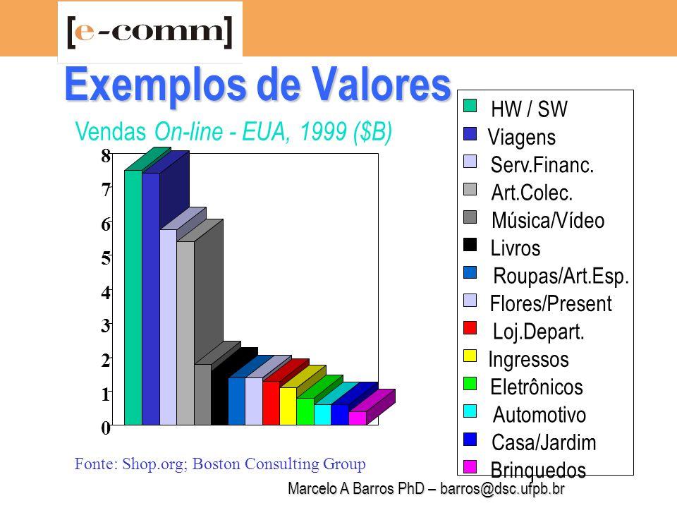 Marcelo A Barros PhD – barros@dsc.ufpb.br Tarefa 1: Selecione uma empresa de e-busines e realize uma avaliação da mesma e de seu negócio segundo os critérios de maturidade para a e-conomia (NetReadiness) Atividades de Avaliação