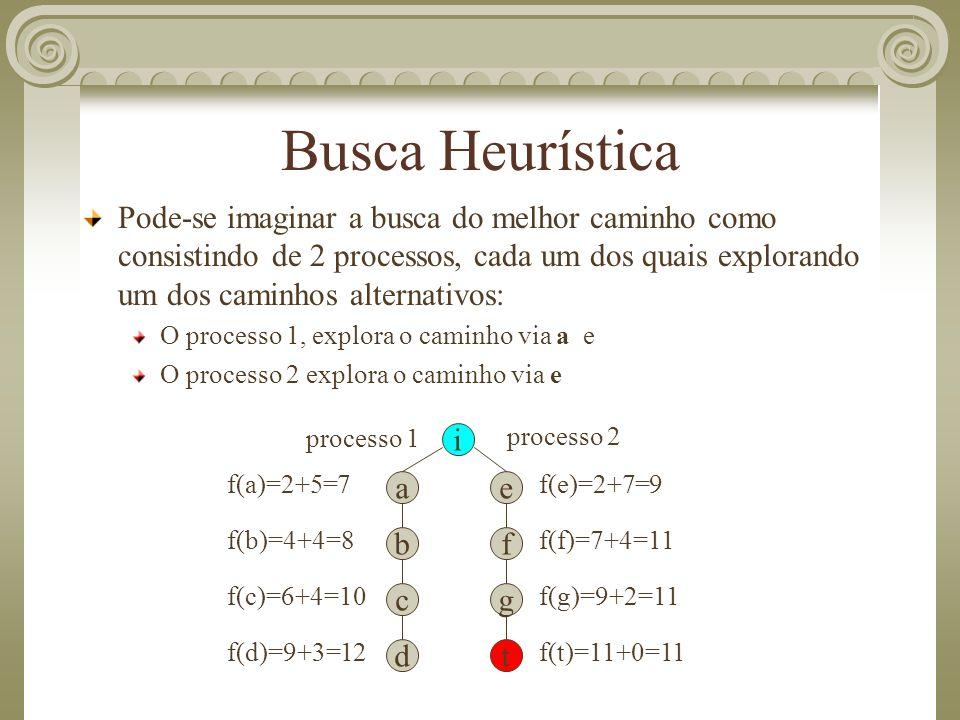 Busca Heurística Pode-se imaginar a busca do melhor caminho como consistindo de 2 processos, cada um dos quais explorando um dos caminhos alternativos