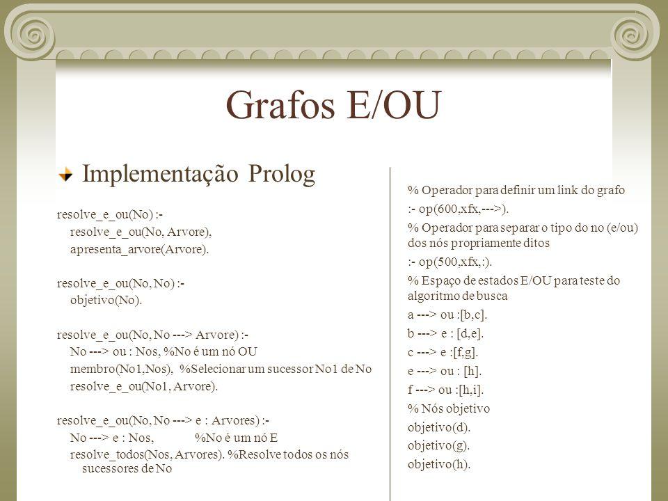 Grafos E/OU Implementação Prolog resolve_e_ou(No) :- resolve_e_ou(No, Arvore), apresenta_arvore(Arvore). resolve_e_ou(No, No) :- objetivo(No). resolve