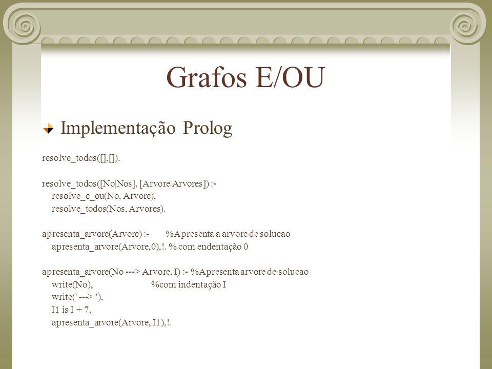 Grafos E/OU Implementação Prolog resolve_todos([],[]). resolve_todos([No|Nos], [Arvore|Arvores]) :- resolve_e_ou(No, Arvore), resolve_todos(Nos, Arvor