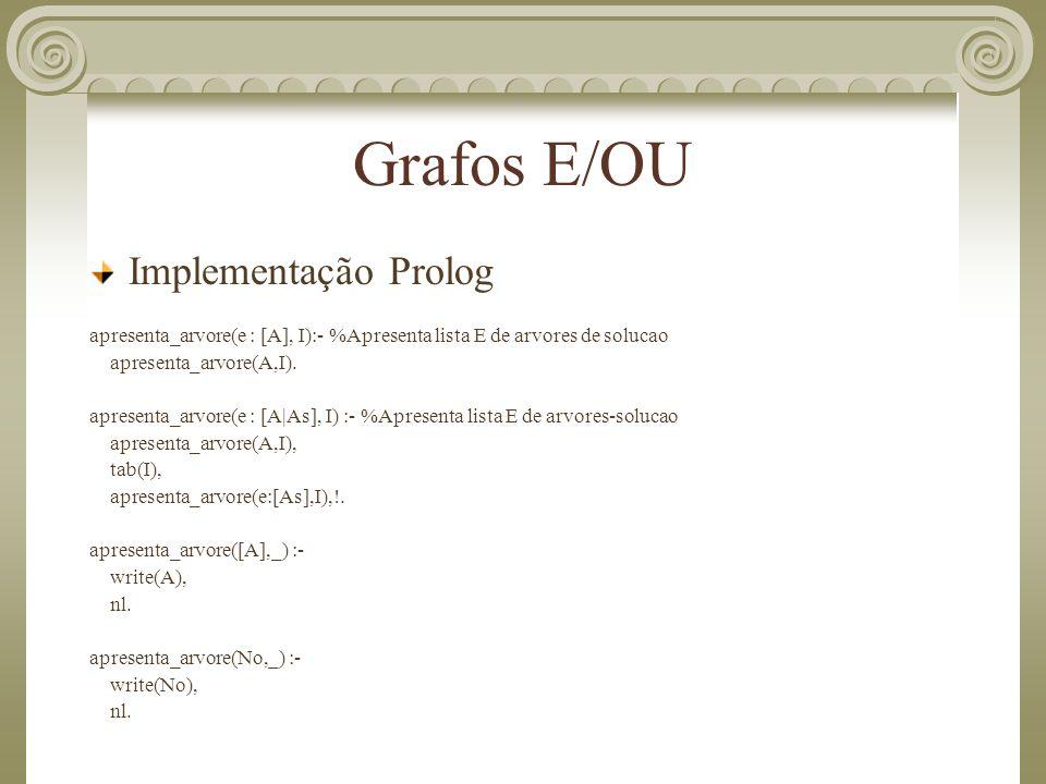 Grafos E/OU Implementação Prolog apresenta_arvore(e : [A], I):- %Apresenta lista E de arvores de solucao apresenta_arvore(A,I). apresenta_arvore(e : [