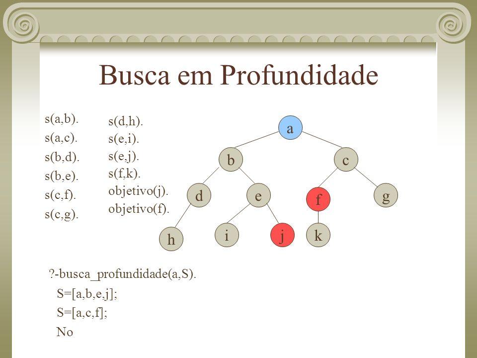 Busca em Profundidade s(a,b). s(a,c). s(b,d). s(b,e). s(c,f). s(c,g). s(d,h). s(e,i). s(e,j). s(f,k). objetivo(j). objetivo(f). a b de c f g kj h i ?-