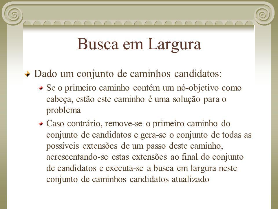 Busca em Largura Dado um conjunto de caminhos candidatos: Se o primeiro caminho contém um nó-objetivo como cabeça, estão este caminho é uma solução pa