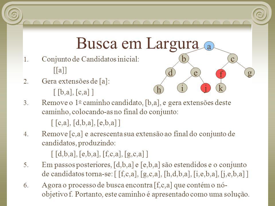 Busca em Largura 1. Conjunto de Candidatos inicial: [[a]] 2. Gera extensões de [a]: [ [b,a], [c,a] ] a b de c f g kj h i 3. Remove o 1 o caminho candi