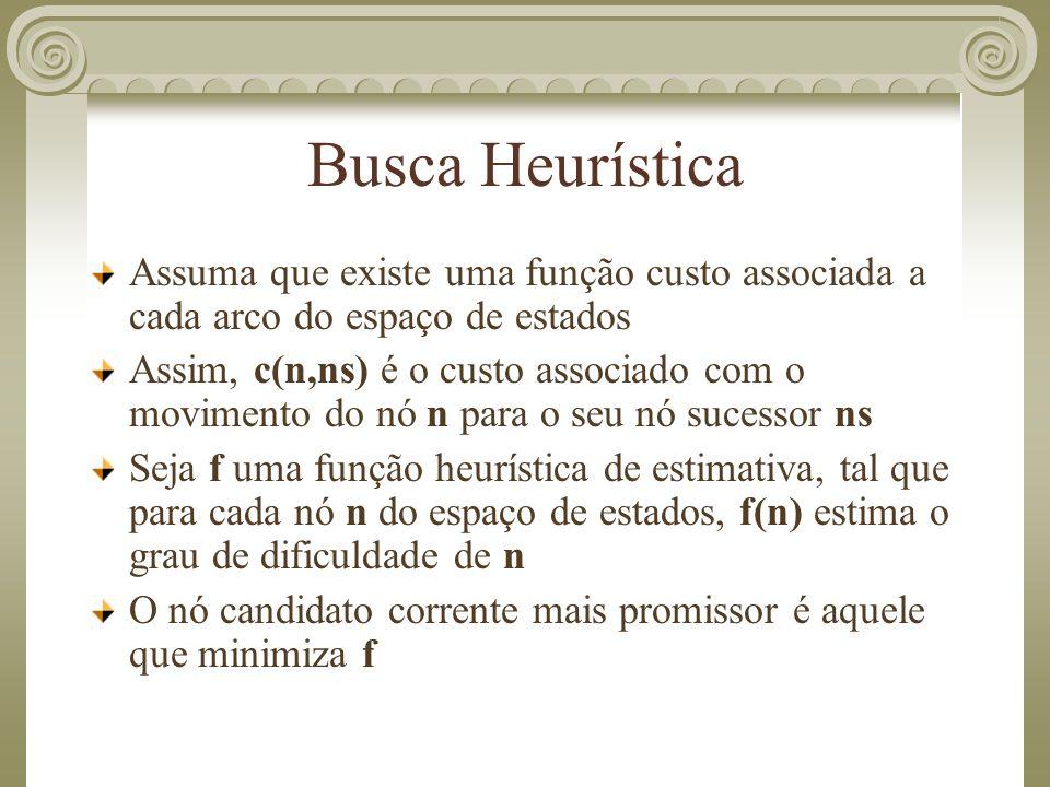 Busca Heurística Assuma que existe uma função custo associada a cada arco do espaço de estados Assim, c(n,ns) é o custo associado com o movimento do n