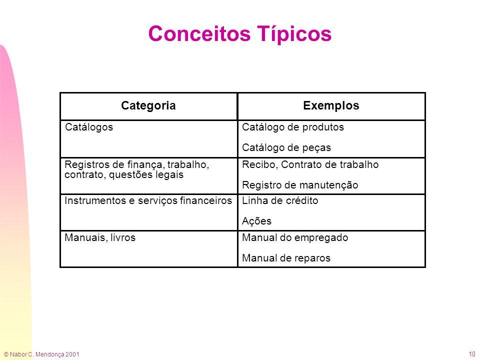 © Nabor C. Mendonça 2001 10 Conceitos Típicos CatálogosCatálogo de produtos Catálogo de peças Registros de finança, trabalho, contrato, questões legai
